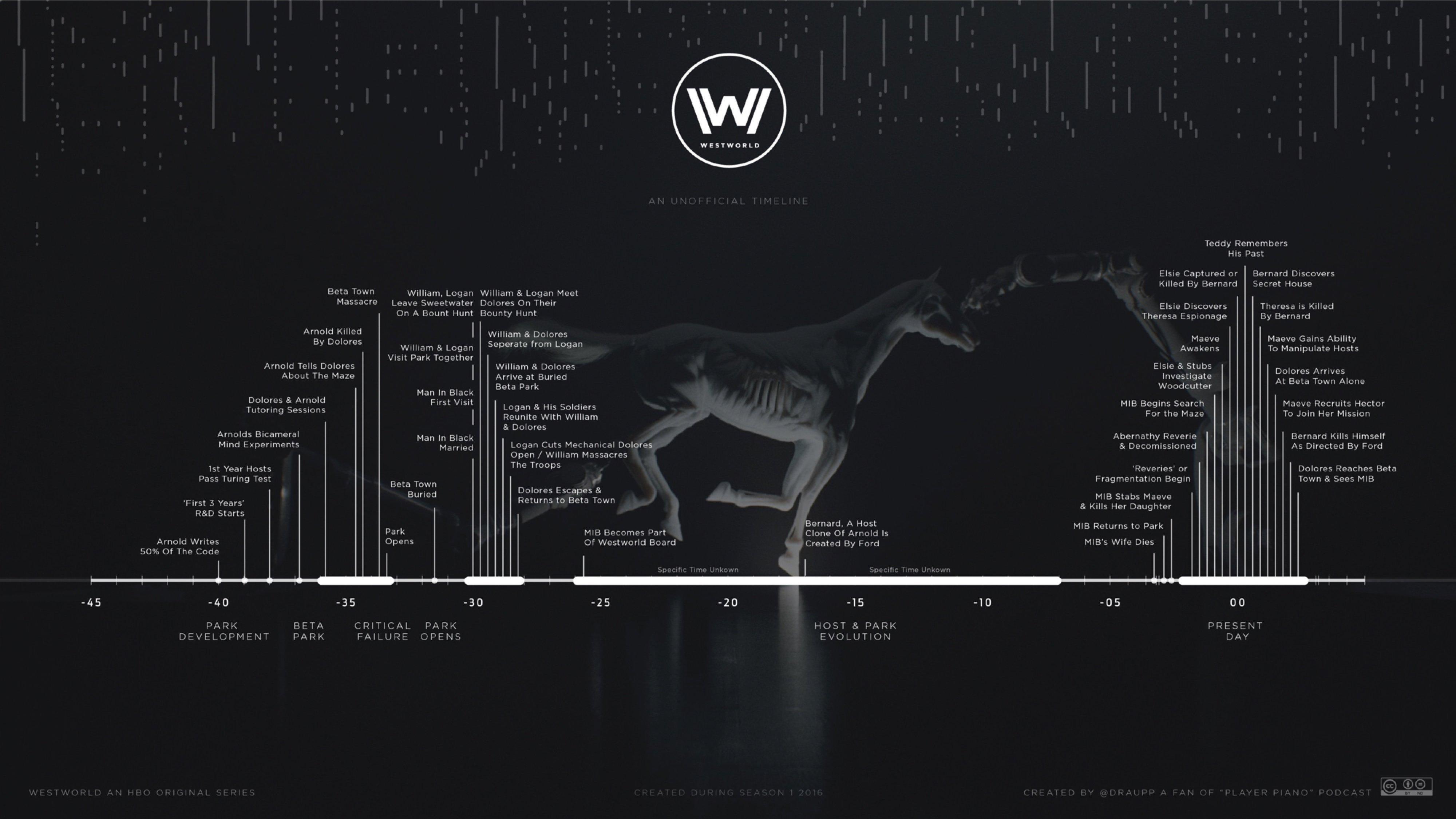 westworld-timeline