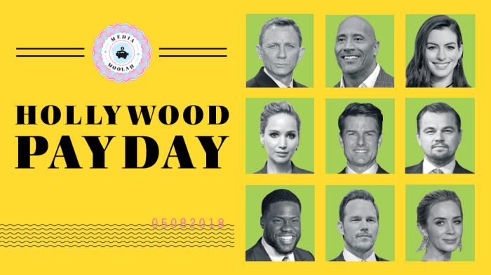 Разкриха заплатите в Холивуд